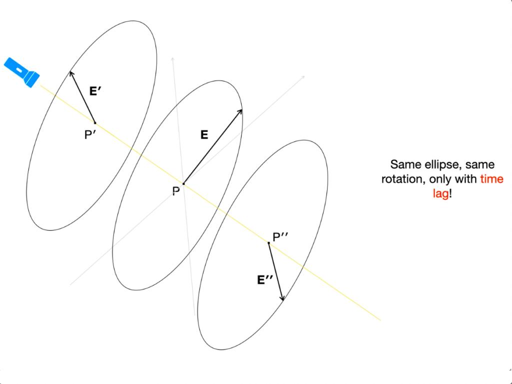 Appendix B – Light polarization